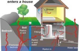 Radon Testing Raleigh