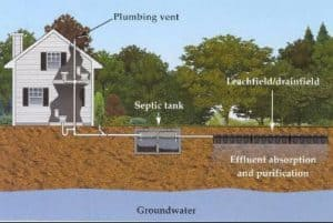 Septic Inspections Raleigh